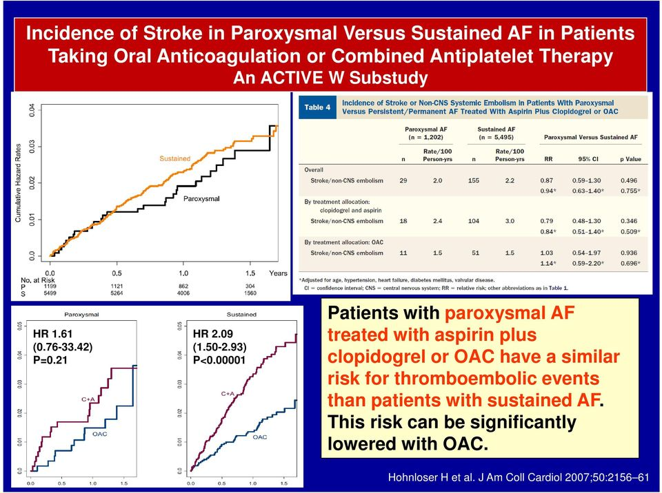 00001 Patients with paroxysmal AF treated with aspirin plus clopidogrel or OAC have a similar risk for