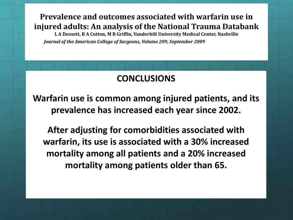 Warfarin use is common among injured patients, and its prevalence has increased each year since 2002.