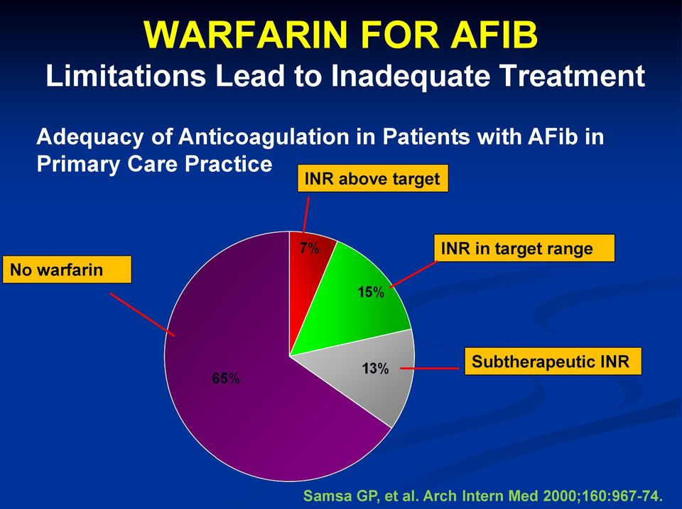 Care Practice INR above target No warfarin INR in target range
