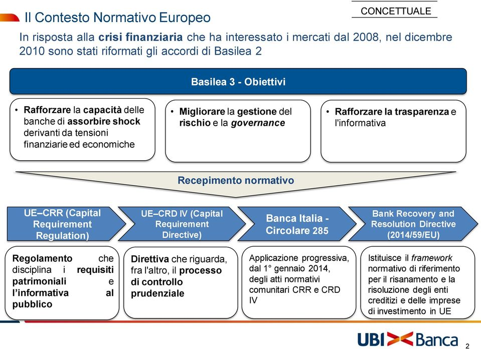 l'informativa Recepimento normativo UE CRR (Capital Requirement Regulation) UE CRD IV (Capital Requirement Directive) Banca Italia - Circolare 285 Bank Recovery and Resolution Directive (2014/59/EU)
