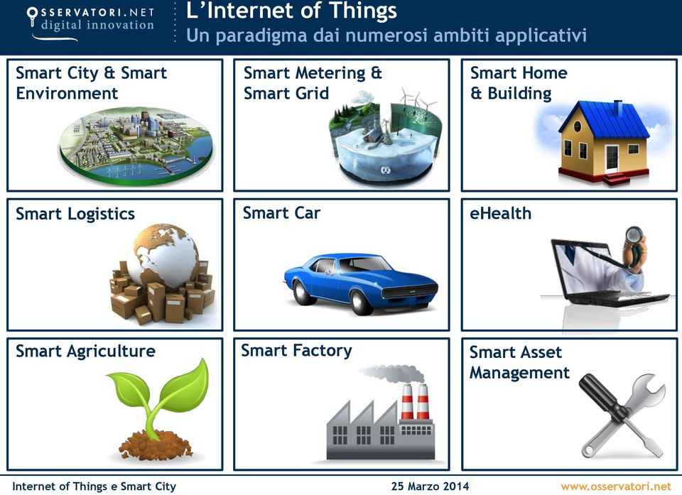 & Smart Grid Smart Home & Building Smart Logistics Smart