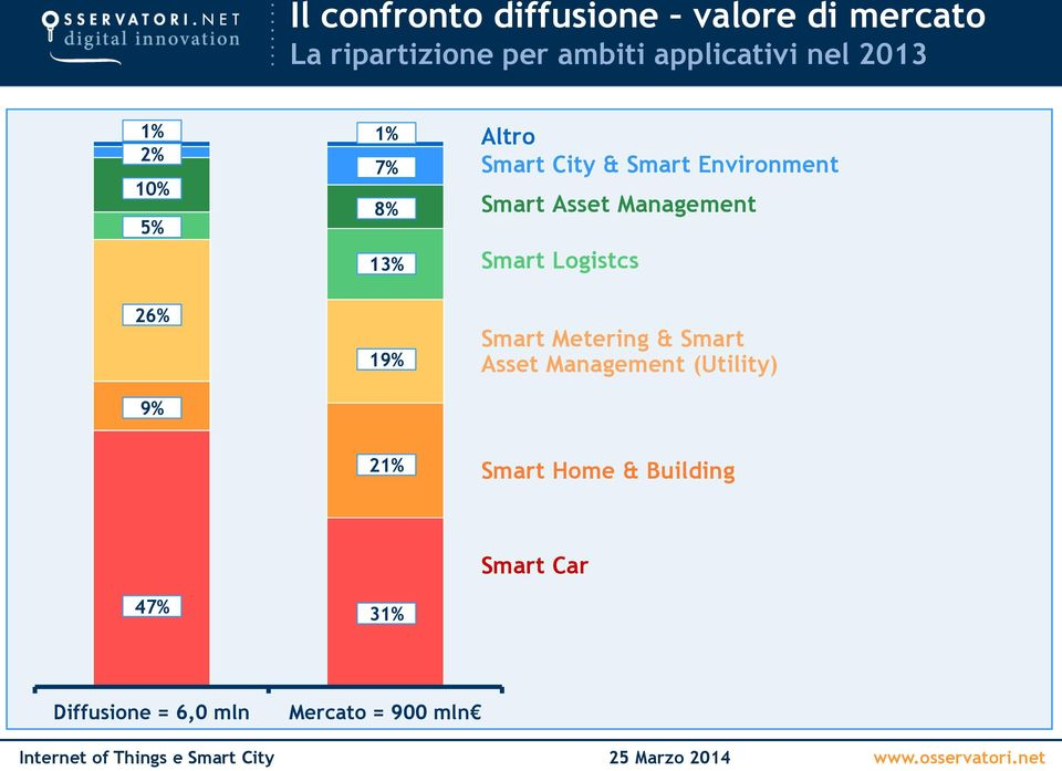 Smart Asset Management Smart Logistcs Smart Metering & Smart Asset Management