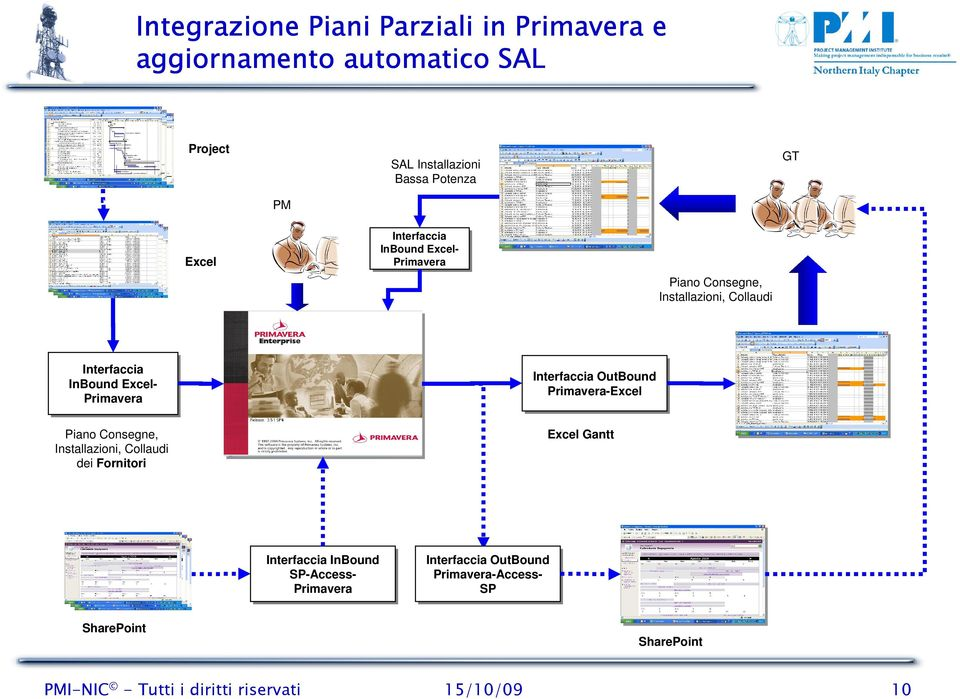 Interfaccia OutBound OutBound Primavera-Excel Primavera-Excel Excel Gantt Piano Consegne, Installazioni, Collaudi dei Fornitori Interfaccia Interfaccia InBound InBound