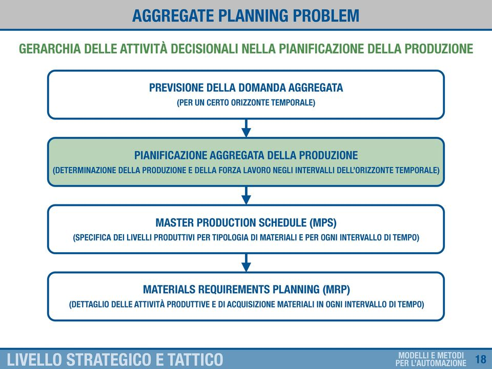 DELL ORIZZONTE TEMPORALE) MASTER PRODUCTION SCHEDULE (MPS) (SPECIFICA DEI LIVELLI PRODUTTIVI PER TIPOLOGIA DI MATERIALI E PER OGNI INTERVALLO