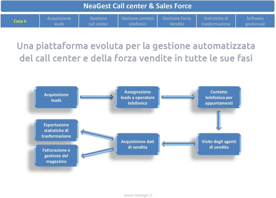 Neagest Call Center Sales Force Pdf