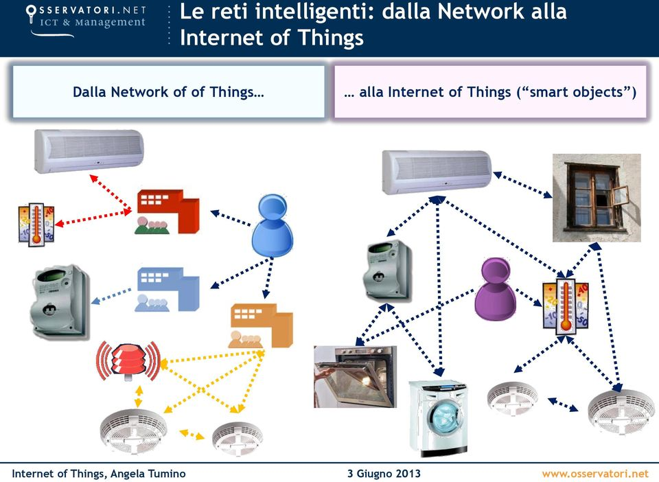 Dalla Network of of Things alla