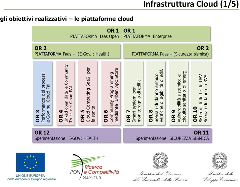 piattaforme cloud