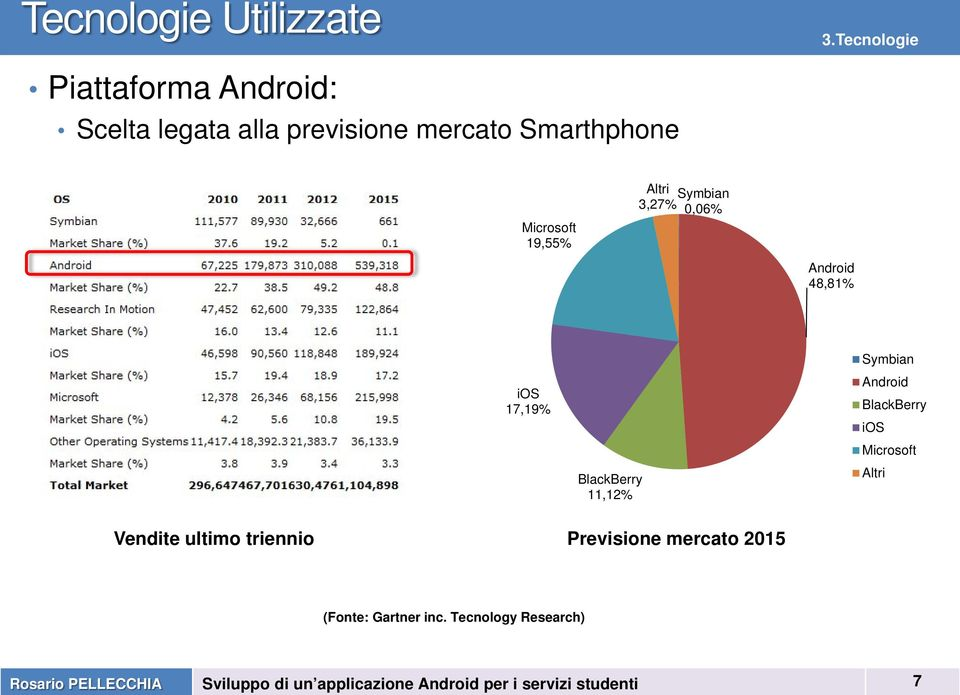 Microsoft 19,55% Altri 3,27% Symbian 0,06% Android 48,81% ios 17,19% BlackBerry