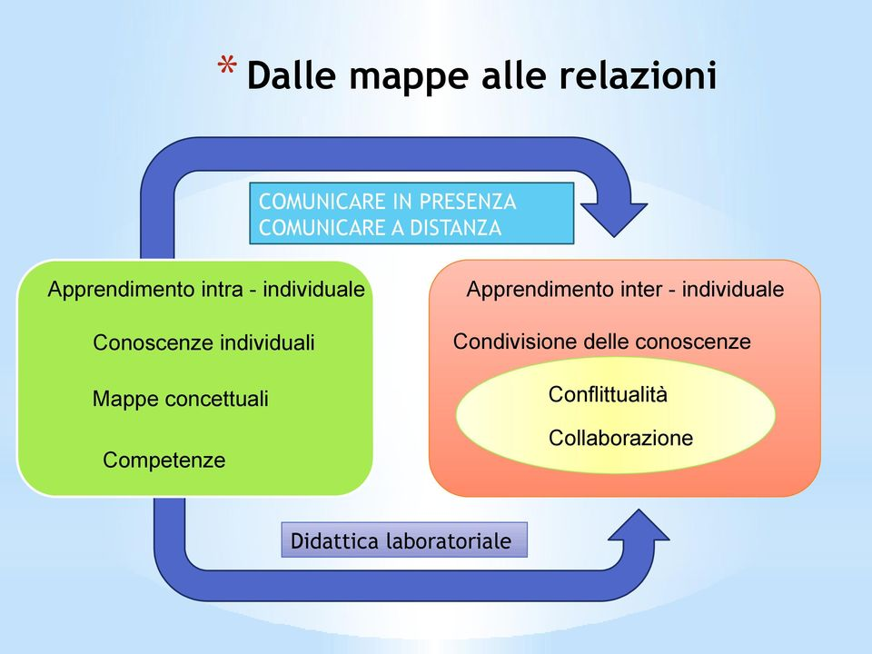 Mappe cncettuali Cmpetenze Apprendiment inter - individuale