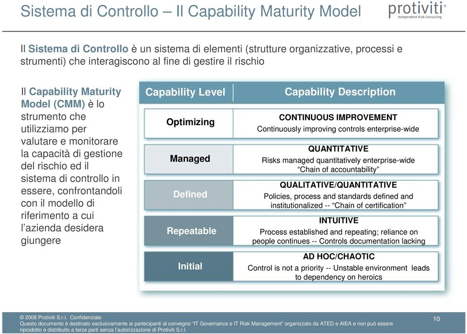 riferimento a cui l azienda desidera giungere Capability Level Optimizing Managed Defined Repeatable Initial Capability Description CONTINUOUS IMPROVEMENT Continuously improving controls