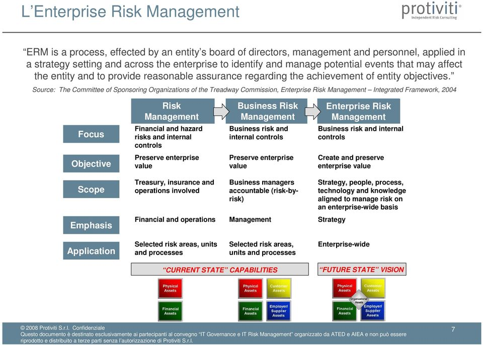 Source: The Committee of Sponsoring Organizations of the Treadway Commission, Enterprise Risk Management Integrated Framework, 2004 Risk Management Business Risk Management Enterprise Risk Management