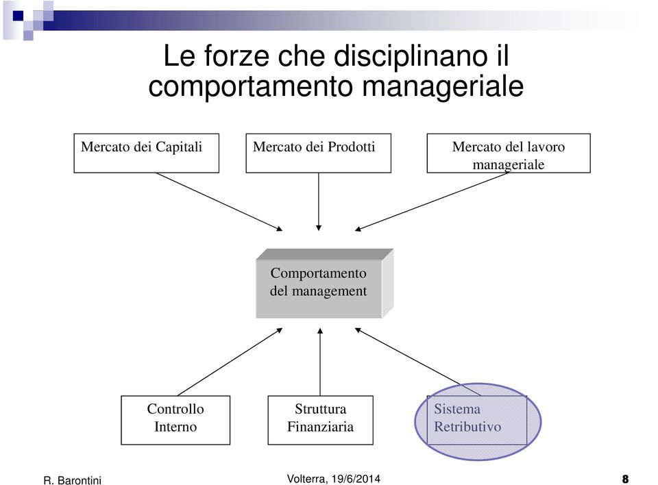 lavoro manageriale Comportamento del management Controllo