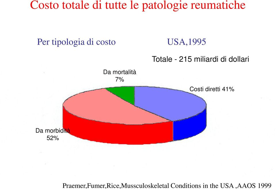 morbidità 52% Praemer, Furner, Rice, Musculosketal Conditions in the United