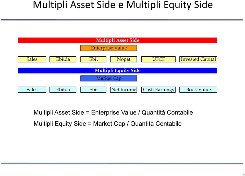 Sales Ebitda Ebit Net Income Cash Earnings Book Value Multipli Asset Side =