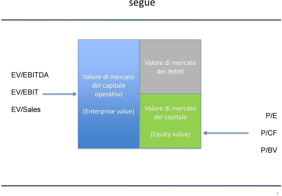 debiti EV/Sales (Enterprise value) Valore di
