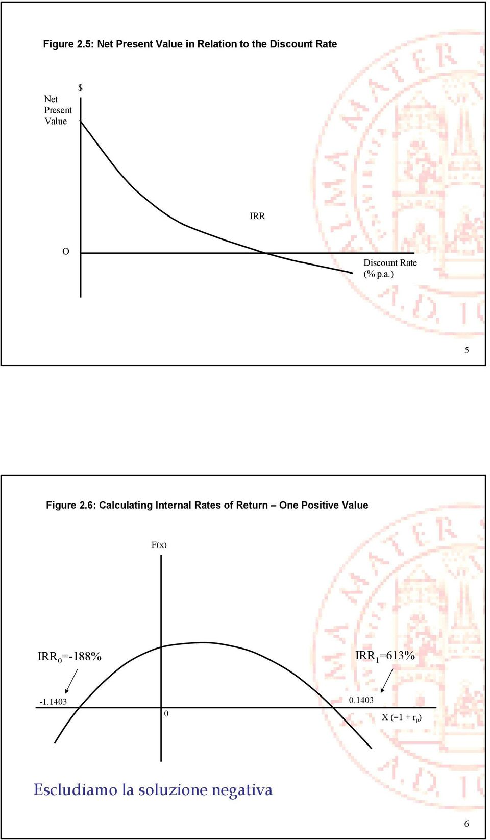 Value IRR O Discount Rate (% p.a.) 5 6: Calculating Internal Rates of