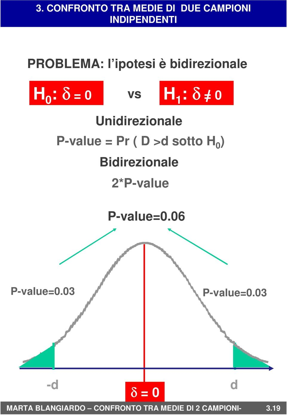 Bidirezionale 2*P-value P-value=0.06 P-value=0.03 P-value=0.