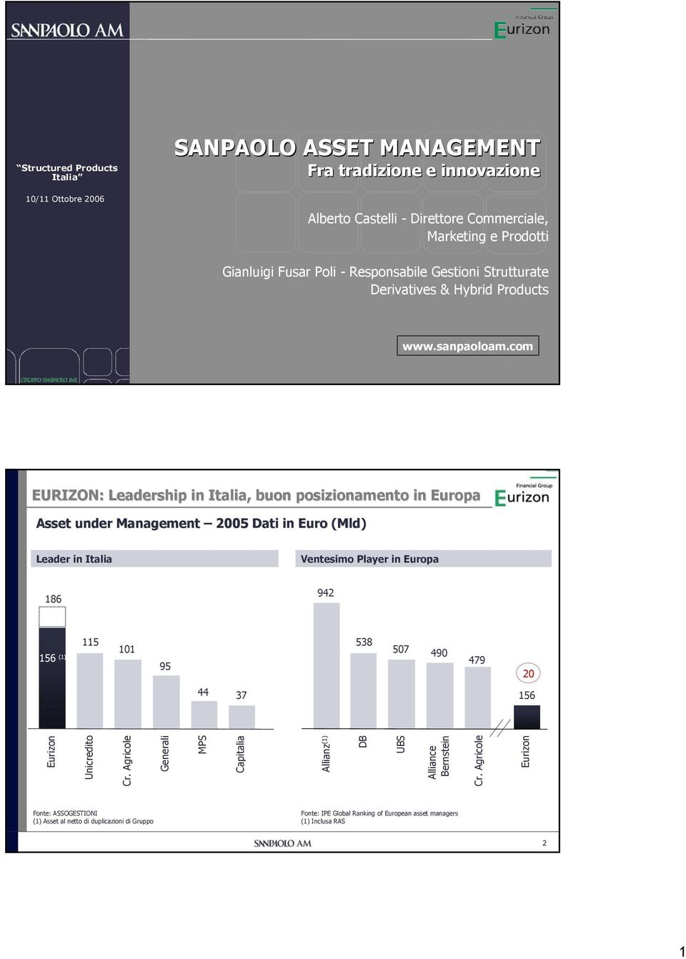 com EURIZON: Leadership in Italia, buon posizionamento in Europa Asset under Management 25 Dati in Euro (Mld) Leader in Italia Ventesimo Player in Europa 186 942 156 (1) 115 11 95