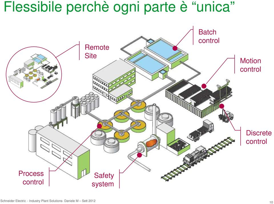 Process control Safety system Schneider Electric
