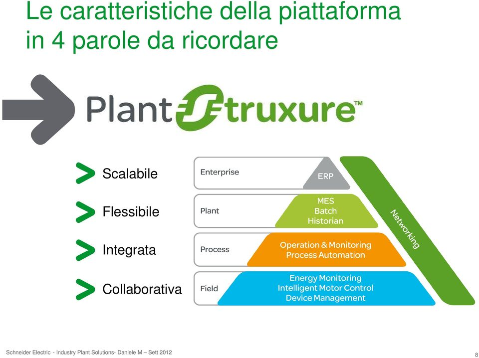 Integrata Collaborativa Schneider Electric