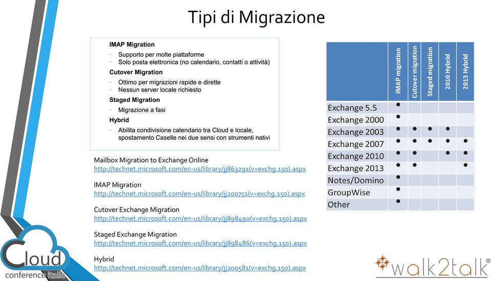 microsoft.com/en-us/library/jj898490(v=exchg.150).aspx Staged Exchange Migration http://technet.microsoft.com/en-us/library/jj898486(v=exchg.