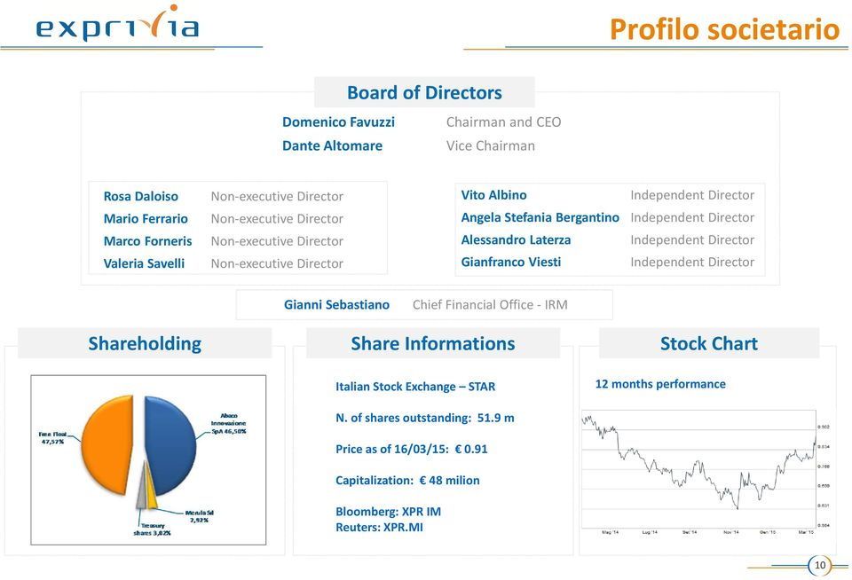 Alessandro Laterza Independent Director Gianfranco Viesti Independent Director Shareholding Gianni Sebastiano Chief Financial Office - IRM Share Informations Stock