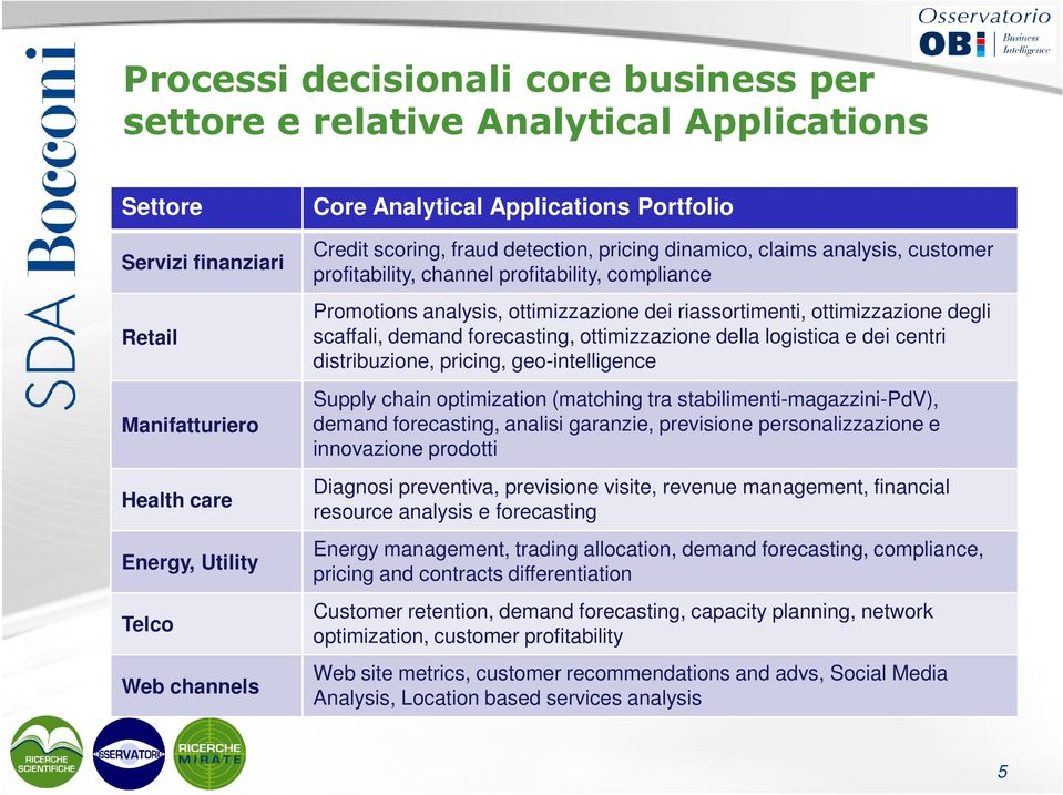 riassortimenti, ottimizzazione degli scaffali, demand forecasting, ottimizzazione della logistica e dei centri distribuzione, pricing, geo-intelligence Supply chain optimization (matching tra