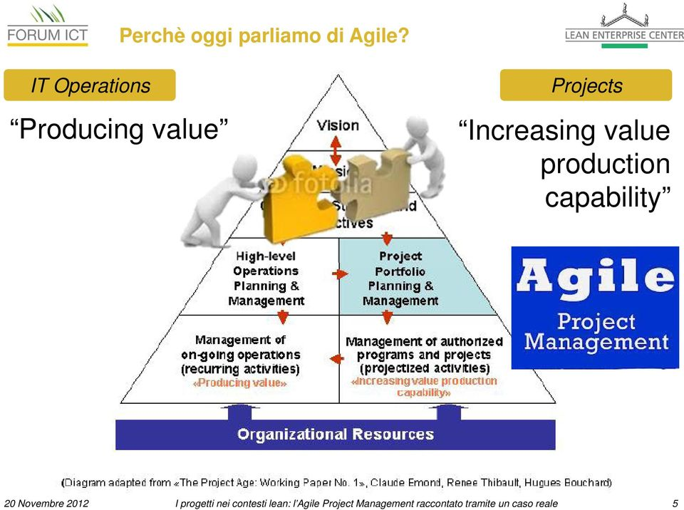 value production capability 20 Novembre 2012 I