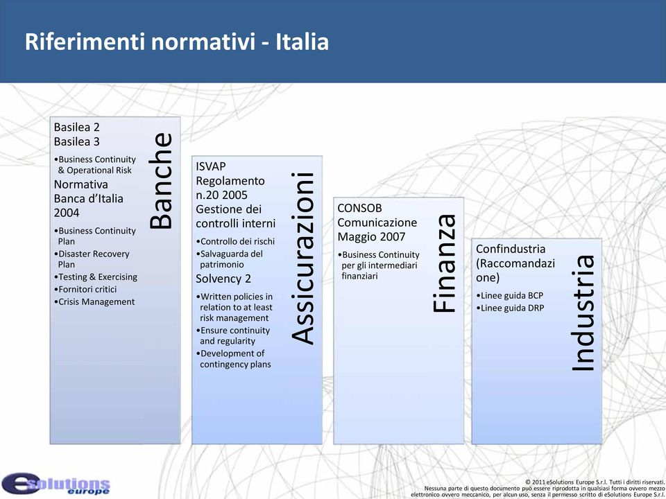 20 2005 Gestione dei controlli interni Controllo dei rischi Salvaguarda del patrimonio Solvency 2 Written policies in relation to at least risk management Ensure
