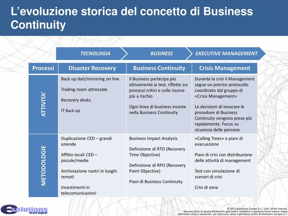 Business Continuity Durante la crisi il Management segue un preciso protocollo coordinato dal gruppo di «Crisis Management» Le decisioni di invocare le procedure di Business Continuity vengono prese