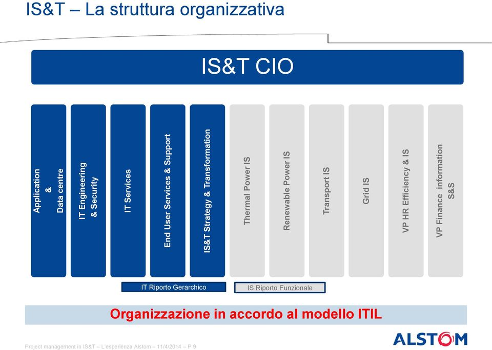 IS VP Finance information S&S IS&T La struttura organizzativa IS&T CIO IT Riporto Gerarchico IS Riporto