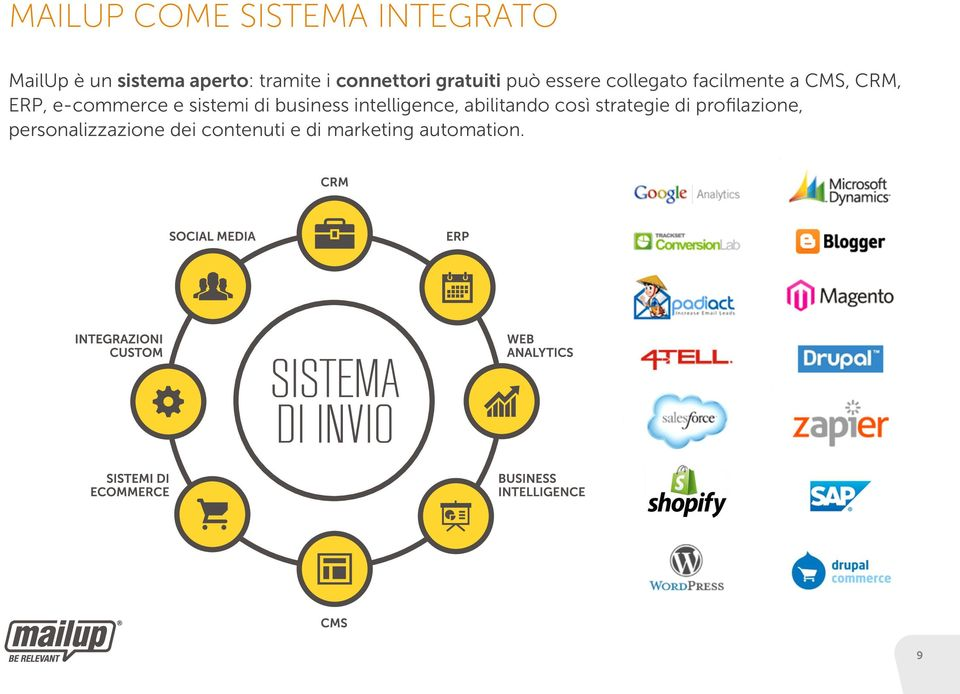 e-commerce e sistemi di business intelligence, abilitando così