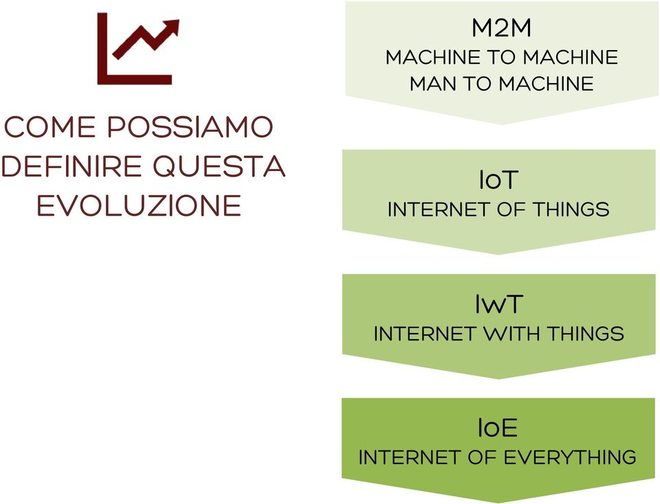 EVOLUZIONE IoT INTERNET OF THINGS IwT