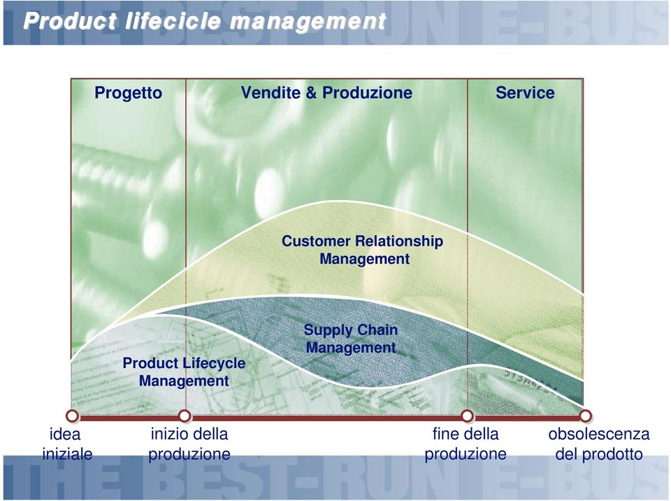 Management Supply Chain Management idea iniziale inizio