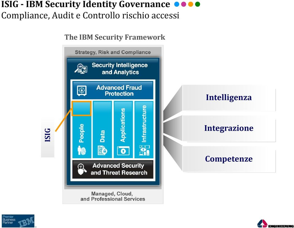 accessi The IBM Security Framework