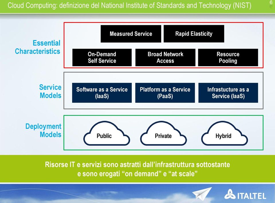 Software as a Service (IaaS) Platform as a Service (PaaS) Infrastucture as a Service (IaaS) Deployment Models
