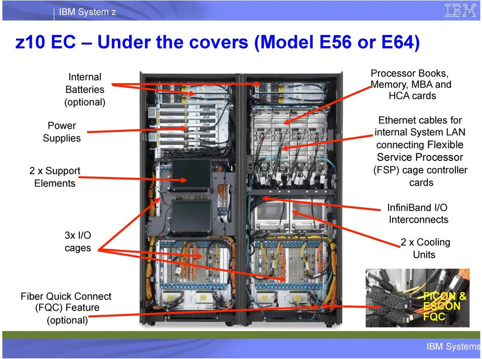 for internal System LAN connecting Flexible Service Processor (FSP) cage controller cards