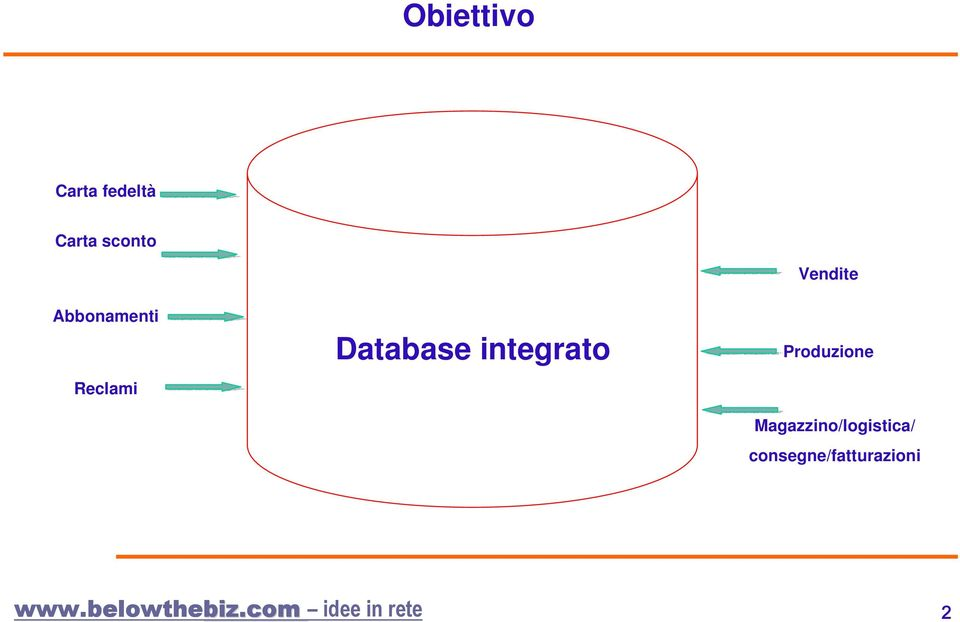 Database integrato Vendite