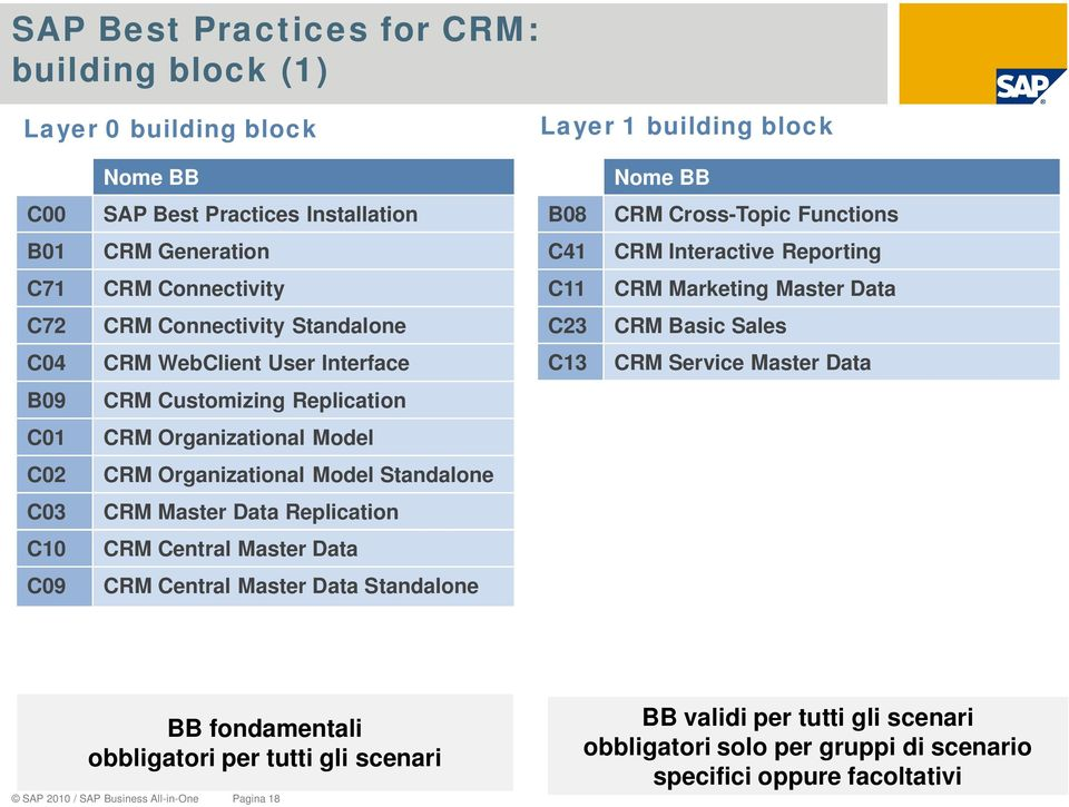 B09 CRM Customizing Replication C01 CRM Organizational Model C02 CRM Organizational Model Standalone C03 CRM Master Data Replication C10 CRM Central Master Data C09 CRM Central Master Data