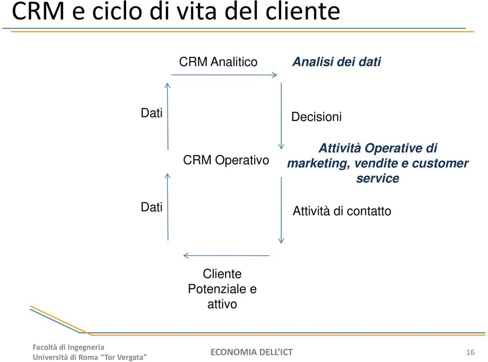 di marketing, vendite e customer service Dati Attività