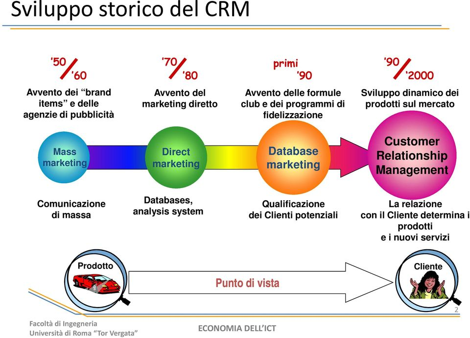 marketing Database marketing Customer Relationship Management Comunicazione di massa Databases, analysis system Qualificazione dei
