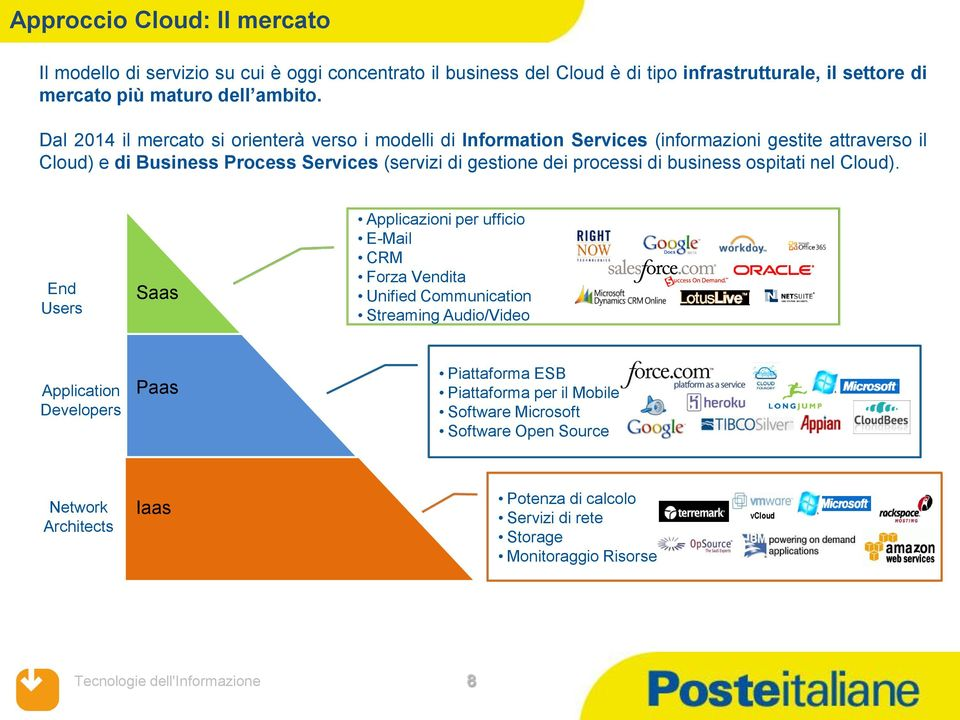 processi di business ospitati nel Cloud).