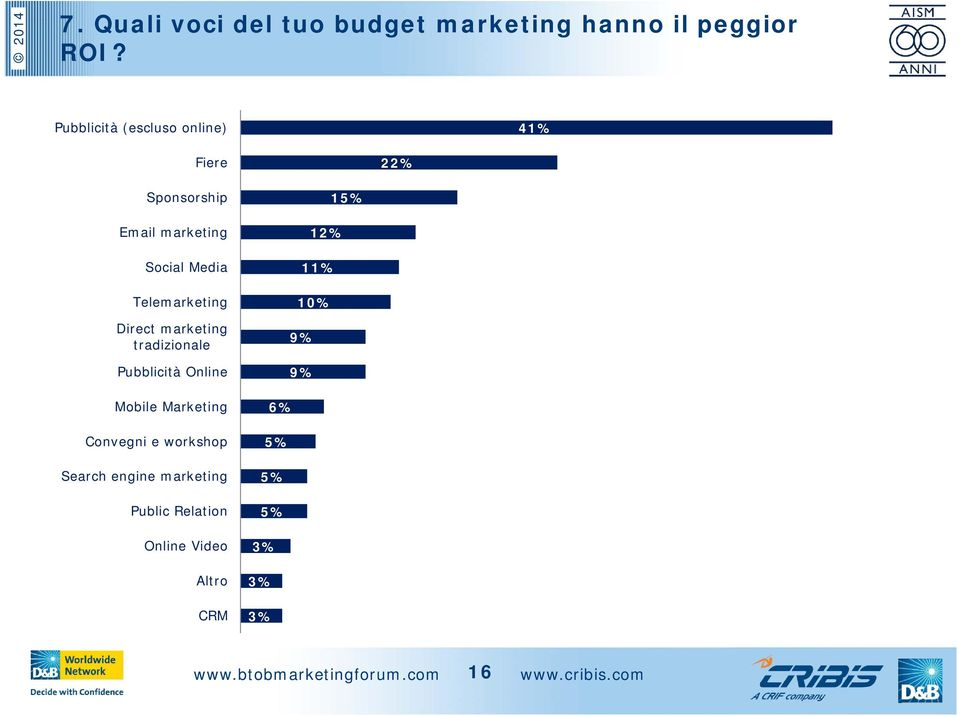Telemarketing Direct marketing tradizionale Pubblicità Online Mobile Marketing Convegni