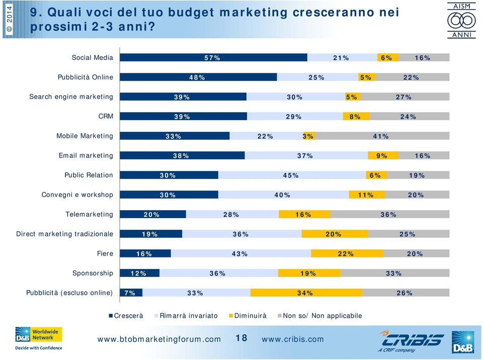 33% 22% 3% 41% Email marketing 38% 37% 9% 16% Public Relation 30% 45% 6% 19% Convegni e workshop 30% 40% 11% 20% Telemarketing 20% 28% 16%