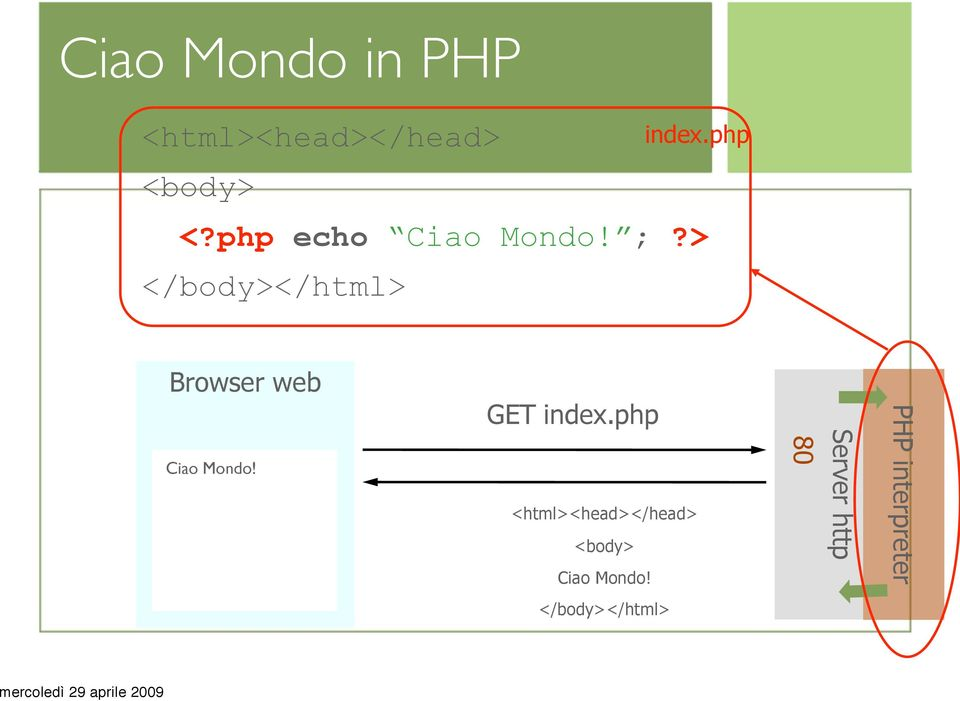 > </body></html> Browser web Ciao Mondo! GET index.