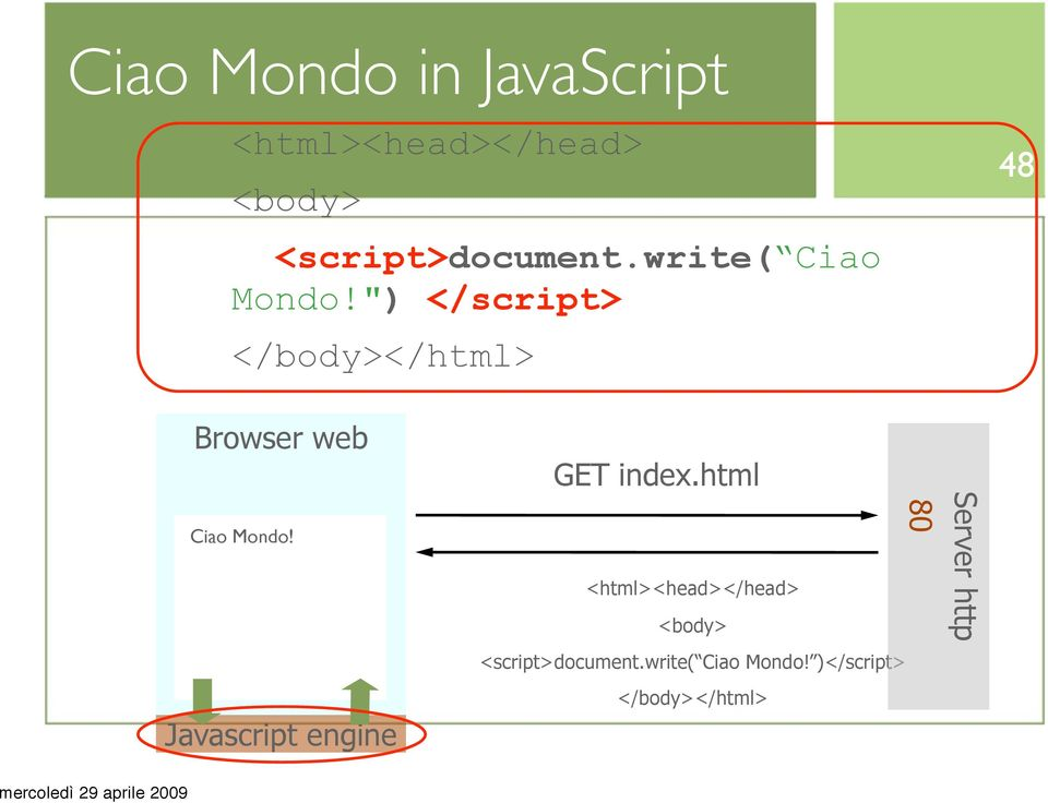 """) </script> </body></html> 48 Browser web Ciao Mondo!"