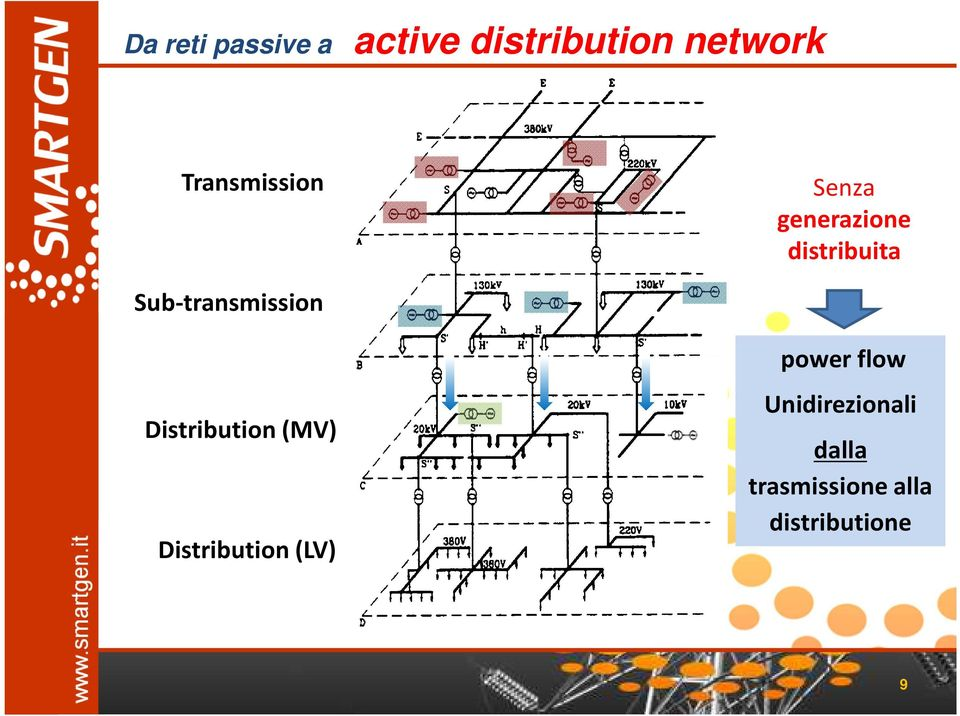 Sub-transmission Distribution (MV) Distribution(LV)