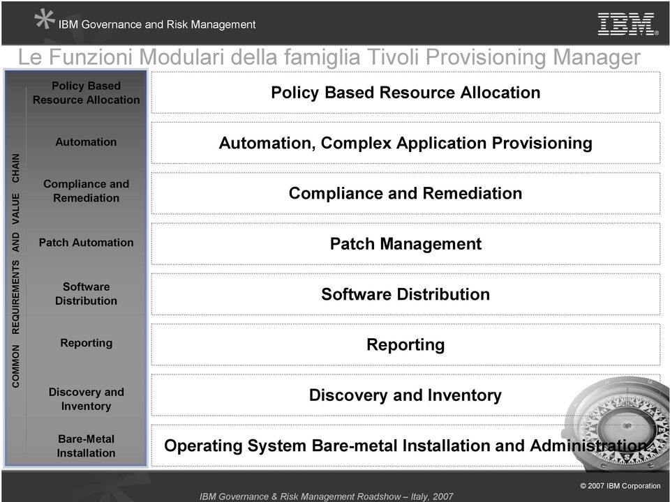 Reporting Discovery and Inventory Automation, Complex Application Provisioning Compliance and Remediation Patch Management