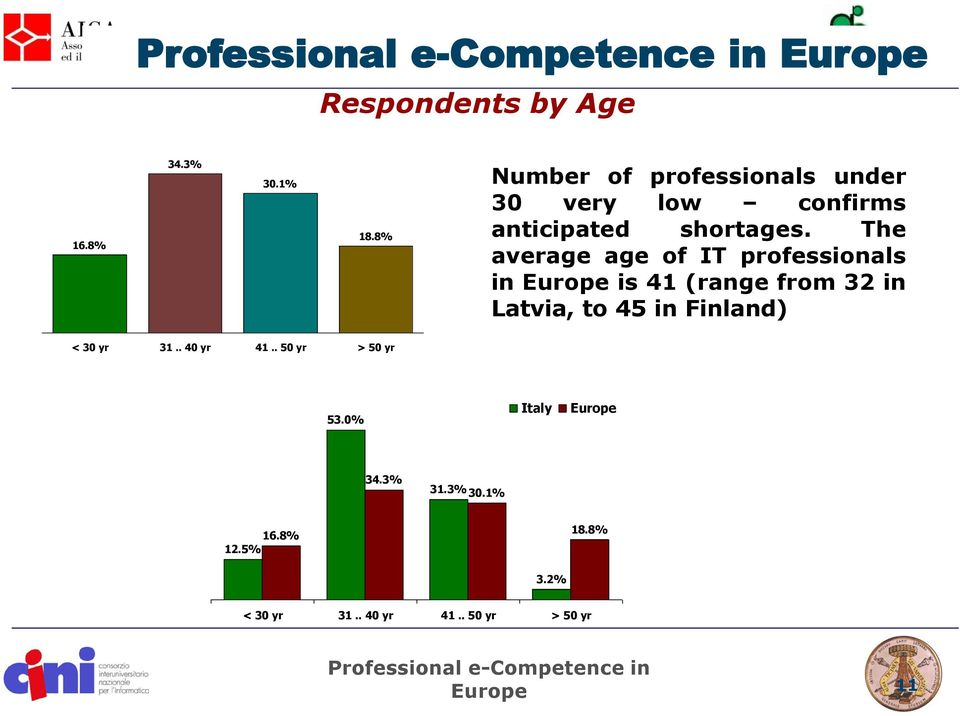 The average age of IT professionals in Europe is 41 (range from 32 in Latvia, to 45 in Finland) < 30 yr
