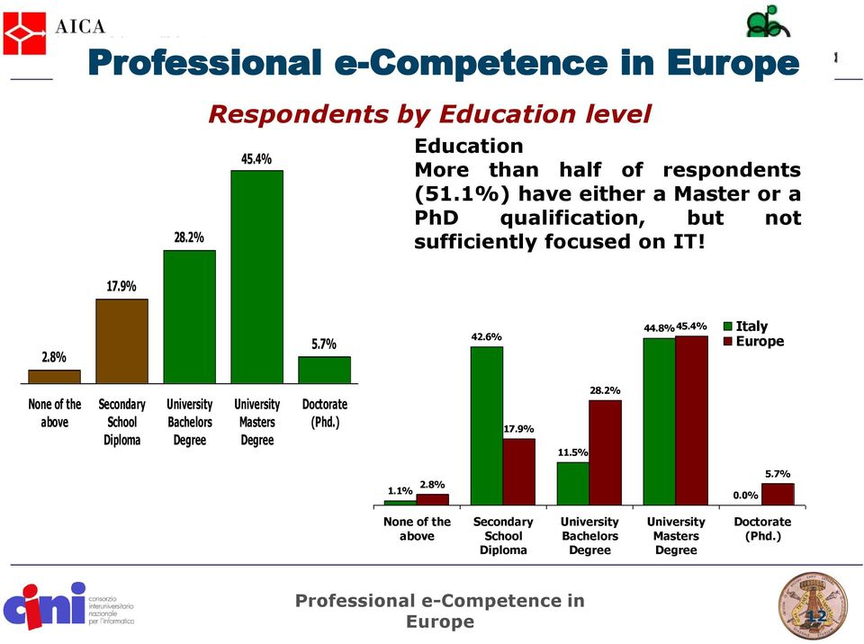 4% Italy Europe None of the above Secondary School Diploma University Bachelors Degree University Masters Degree Doctorate (Phd.) 17.9% 11.